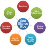 Estratégia de Marketing On-Line: Divulgue O SEU Site